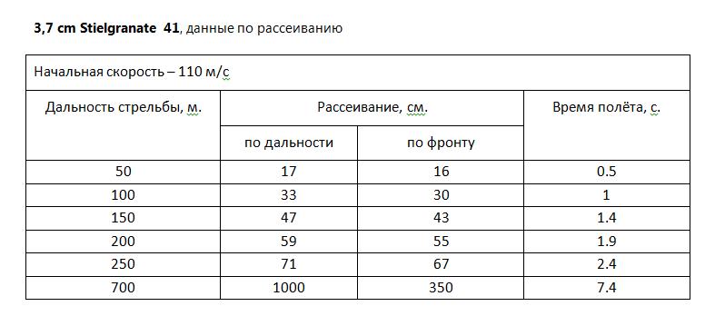 3,7 cm Stielgranate 41, данные по рассеиванию.PNG