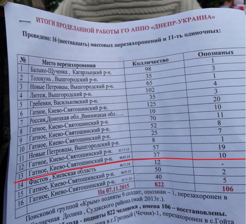 Отчет статистика Днепр подчеркнул.png